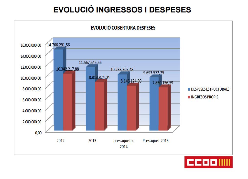 ingressos i despeses dels comptes de CCOO PV