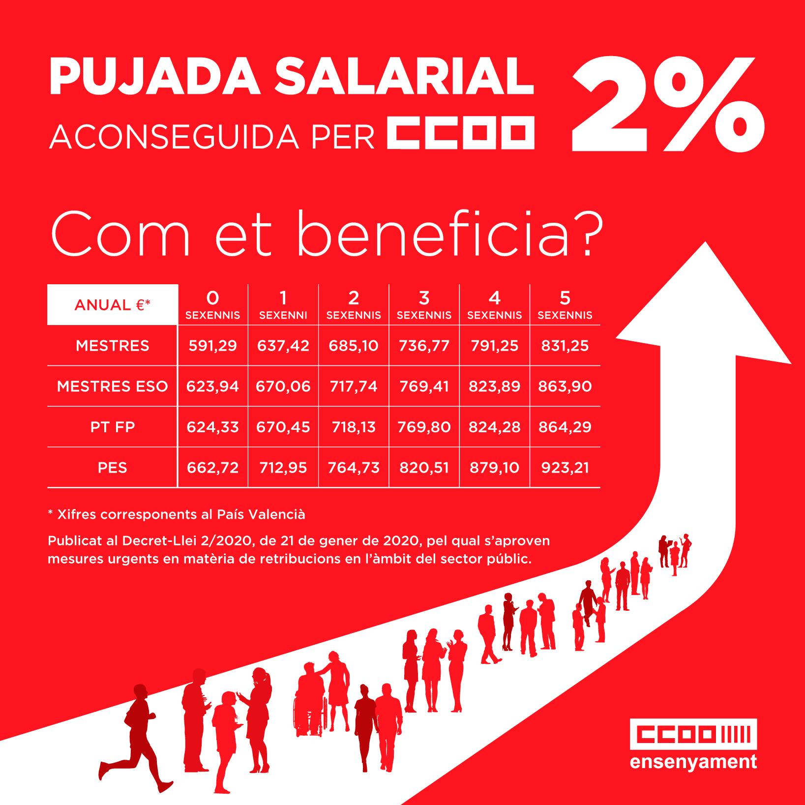 Pujada salarial 2%